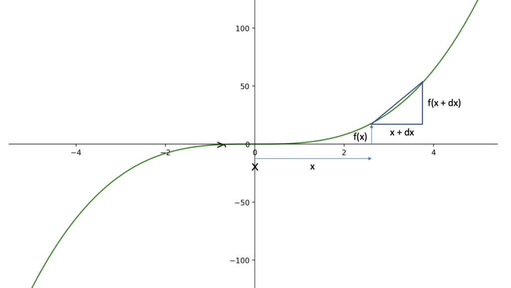 derivative of a function explained