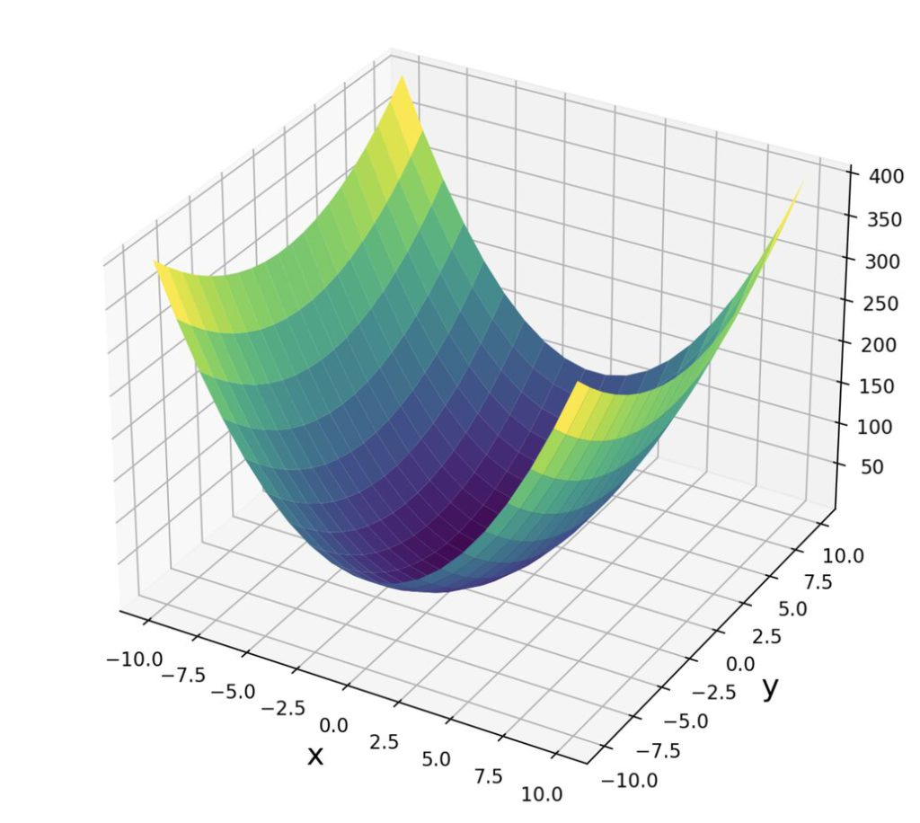 hessian matrix illustration with a second order polynomial