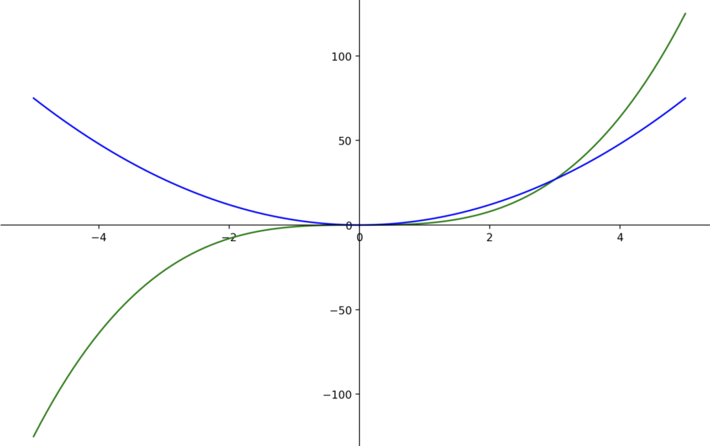 x to the power of 3 and its derivative