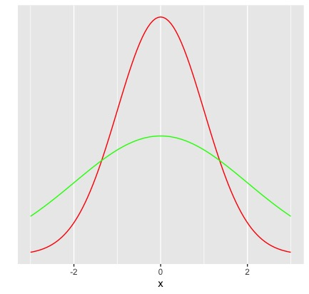 normal distribution curves with standard deviations 1 and 2 respectively.
