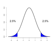 Hypothesis testing rejection region