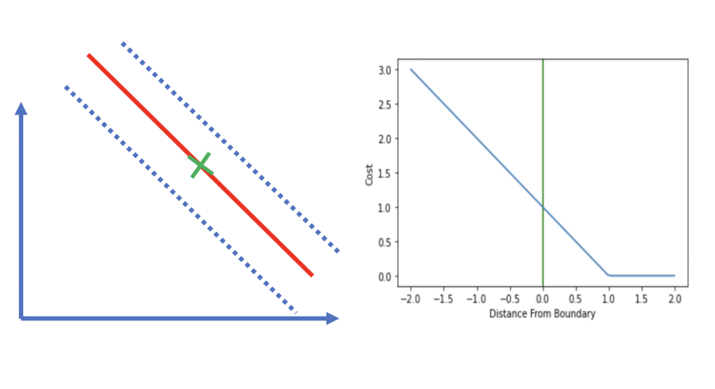svm with an observation on the decision boundary and its hinge loss