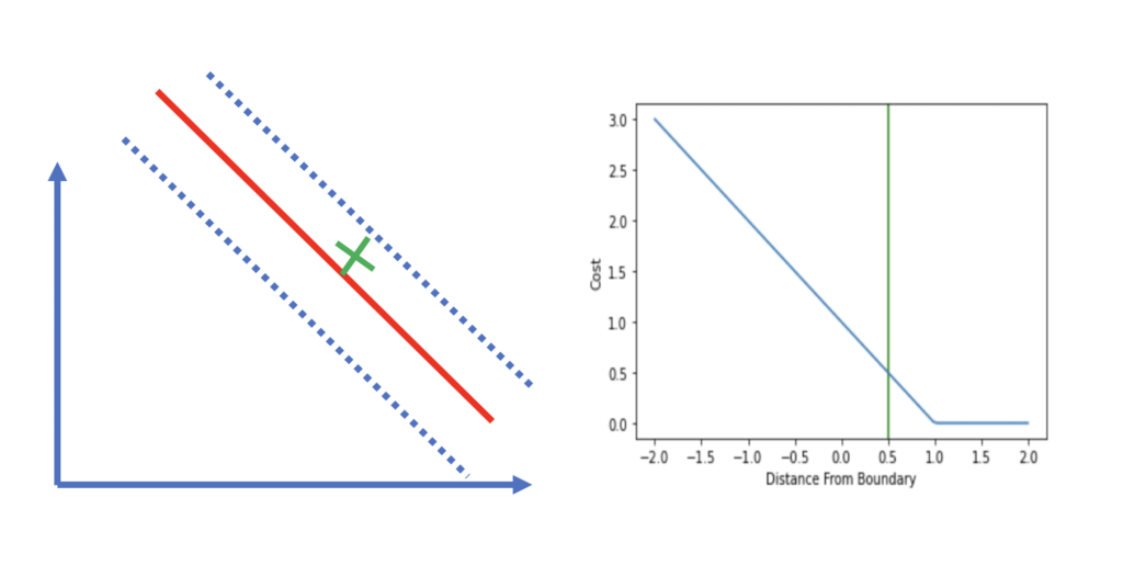 svm with an observation within the margin and its hinge loss