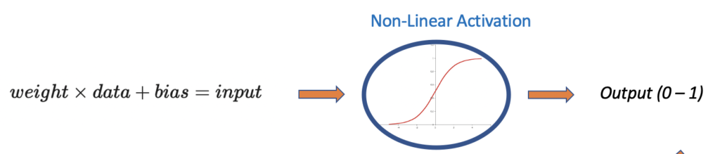 Activation function in a neural network