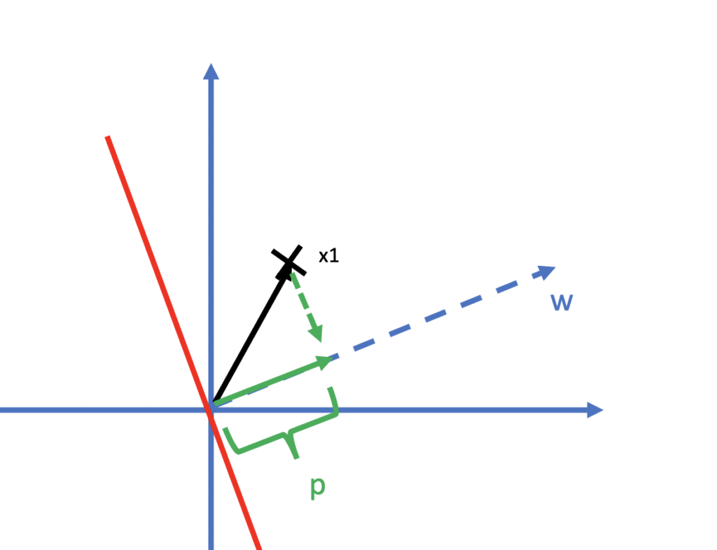 vector projection in a support vector machine