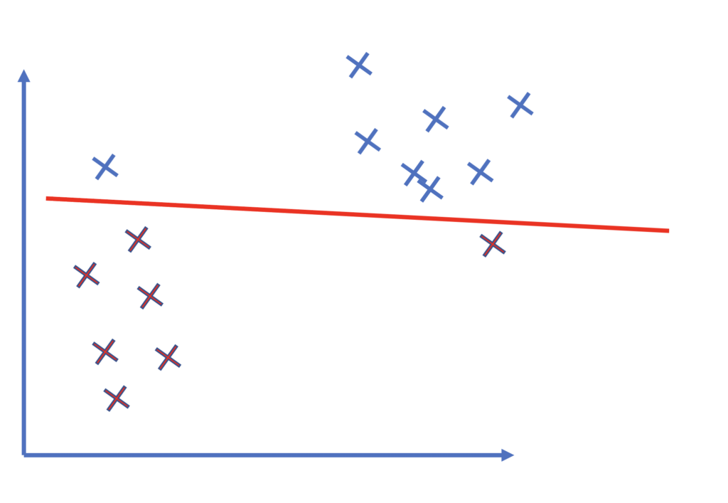 An svm that is weakly regularized and does not sufficiently maximize the margin.