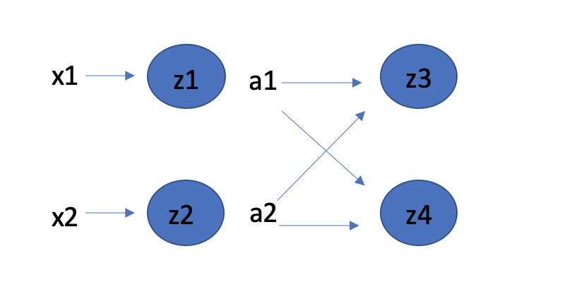 backpropagation in practice